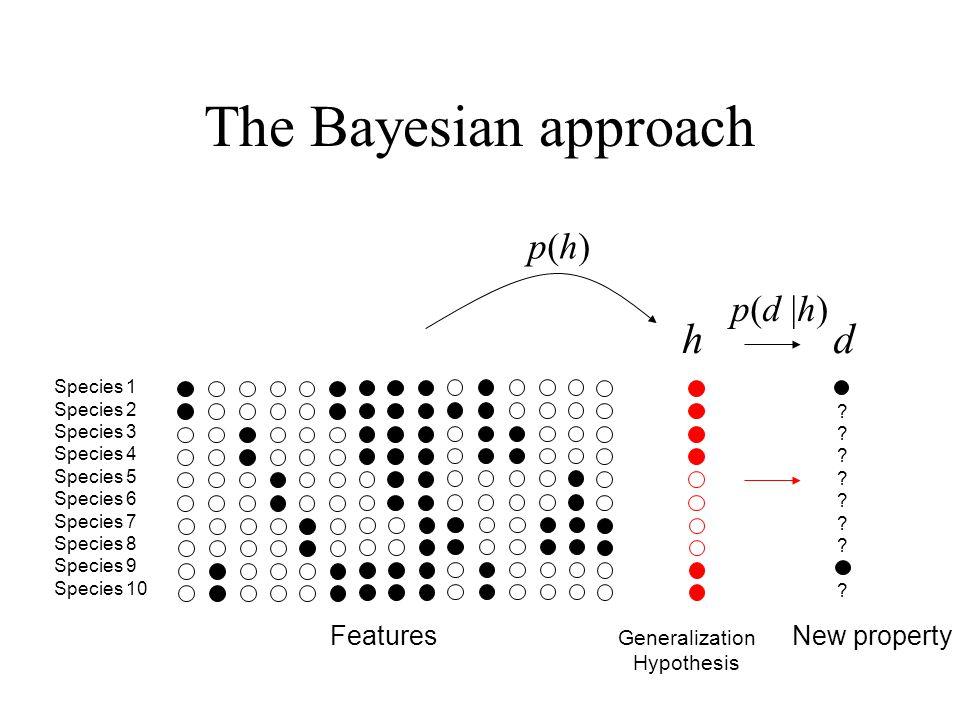 The Bayesian approach ???????????????? Species 1 Species 2 Species 3 Species 4 Species 5 Species 6 Species 7 Species 8 Species 9 Species 10 p(h)p(h) N