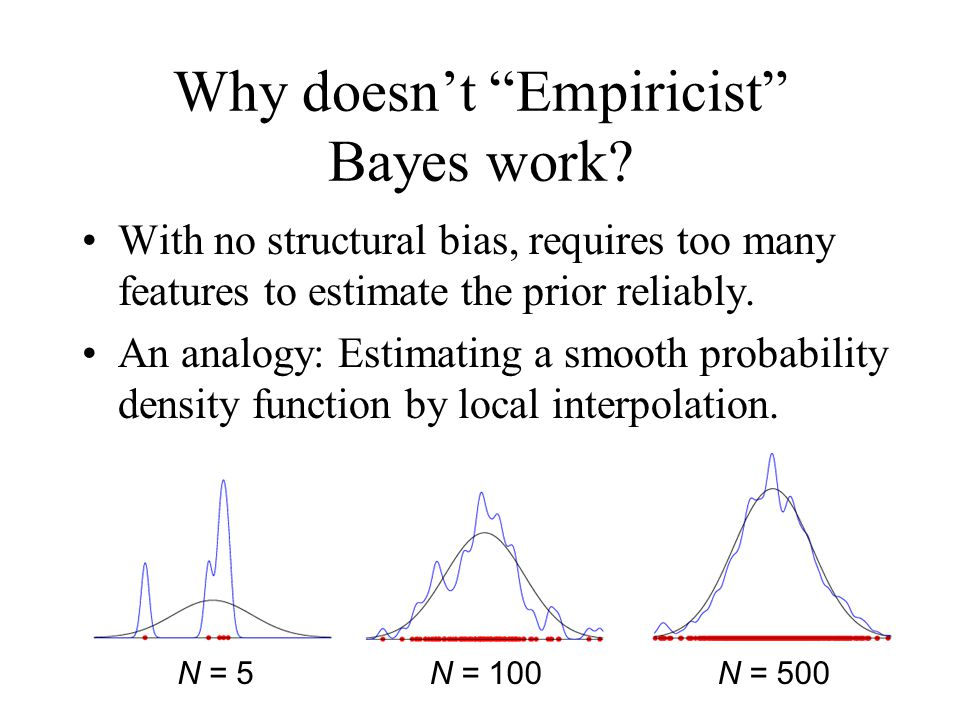 Why doesnt Empiricist Bayes work? With no structural bias, requires too many features to estimate the prior reliably. An analogy: Estimating a smooth