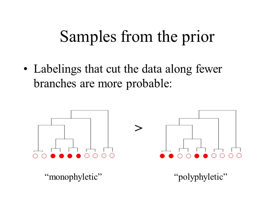 Samples from the prior Labelings that cut the data along fewer branches are more probable: > monophyleticpolyphyletic