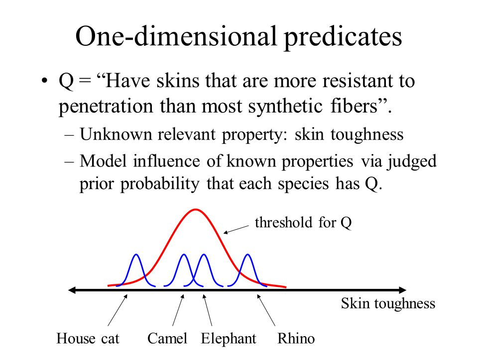 One-dimensional predicates Q = Have skins that are more resistant to penetration than most synthetic fibers. –Unknown relevant property: skin toughnes
