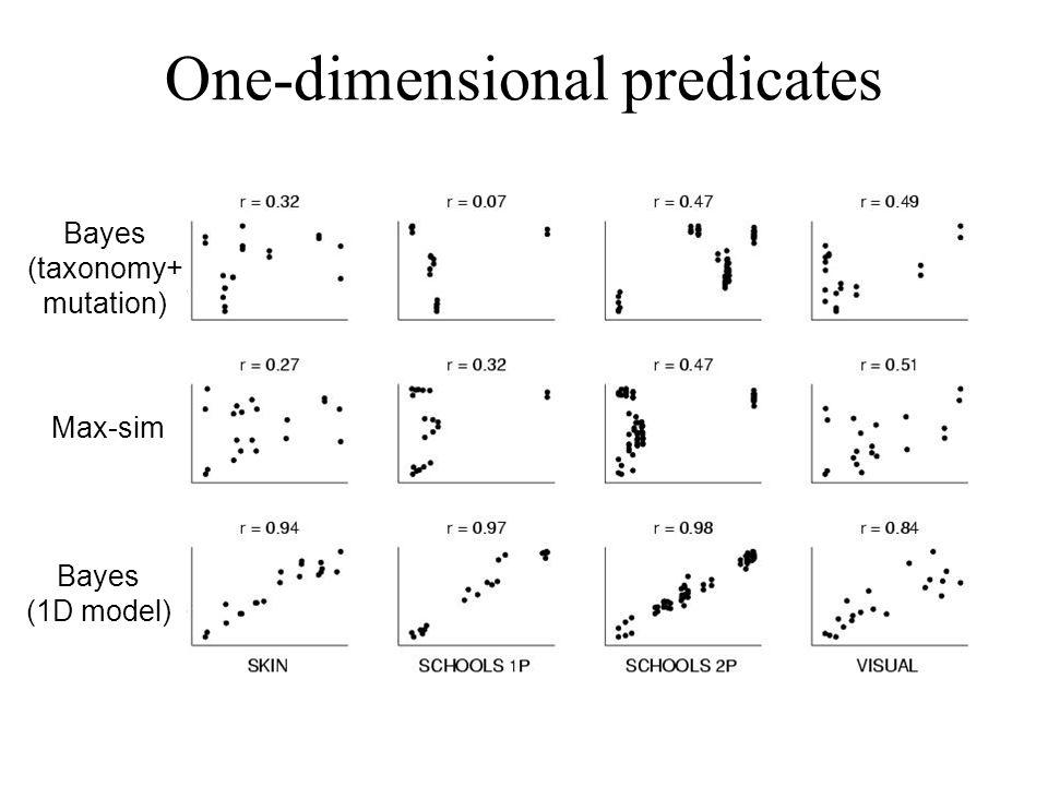 Max-sim Bayes (taxonomy+ mutation) Bayes (1D model) One-dimensional predicates