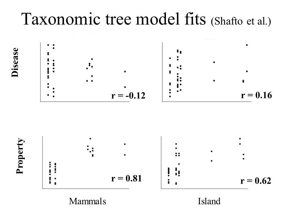 Disease Property MammalsIsland Taxonomic tree model fits (Shafto et al.) r = 0.81 r = -0.12 r = 0.16 r = 0.62