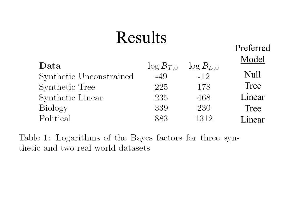 Results Preferred Model Null Tree Linear Tree Linear
