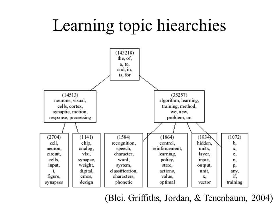 Learning topic hiearchies (Blei, Griffiths, Jordan, & Tenenbaum, 2004)
