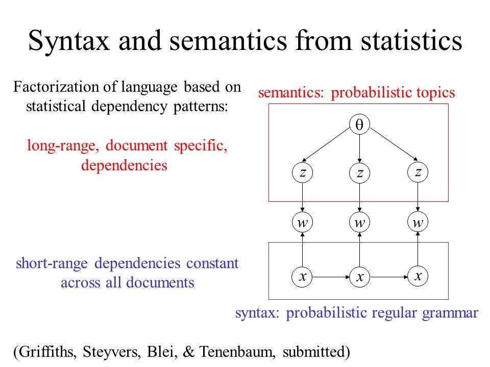 Syntax and semantics from statistics z w z z ww x x x semantics: probabilistic topics syntax: probabilistic regular grammar Factorization of language