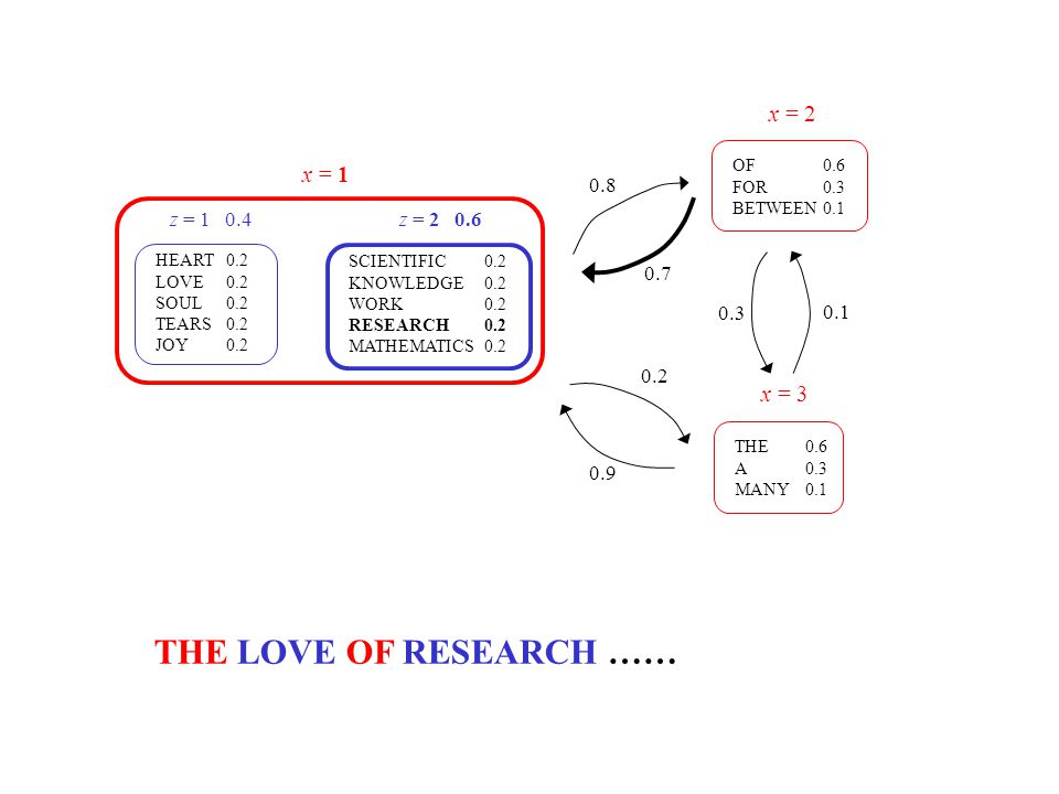 HEART 0.2 LOVE 0.2 SOUL 0.2 TEARS 0.2 JOY 0.2 SCIENTIFIC 0.2 KNOWLEDGE 0.2 WORK 0.2 RESEARCH 0.2 MATHEMATICS 0.2 THE 0.6 A 0.3 MANY 0.1 OF 0.6 FOR 0.3