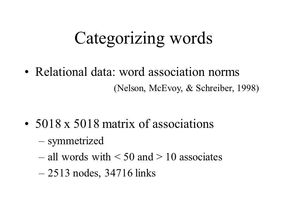 Categorizing words Relational data: word association norms (Nelson, McEvoy, & Schreiber, 1998) 5018 x 5018 matrix of associations –symmetrized –all wo