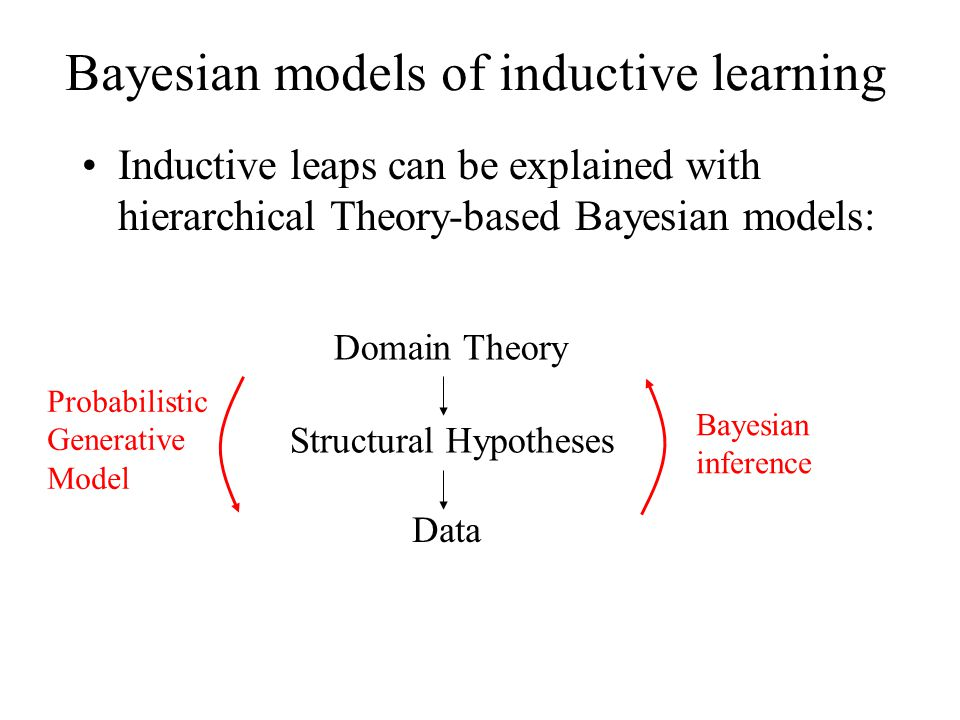 Bayesian models of inductive learning Inductive leaps can be explained with hierarchical Theory-based Bayesian models: Domain Theory Structural Hypoth