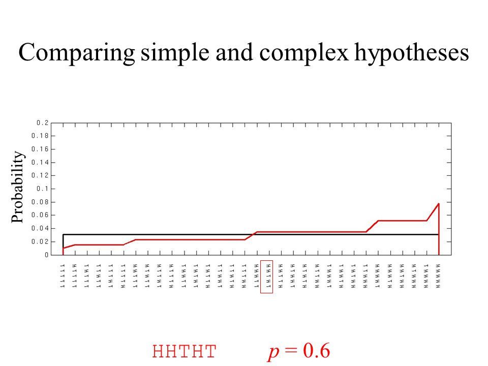 Comparing simple and complex hypotheses Probability HHTHT p = 0.6