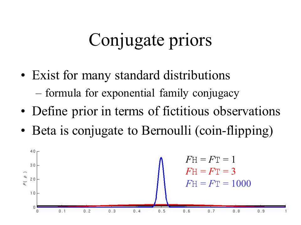 Conjugate priors Exist for many standard distributions –formula for exponential family conjugacy Define prior in terms of fictitious observations Beta