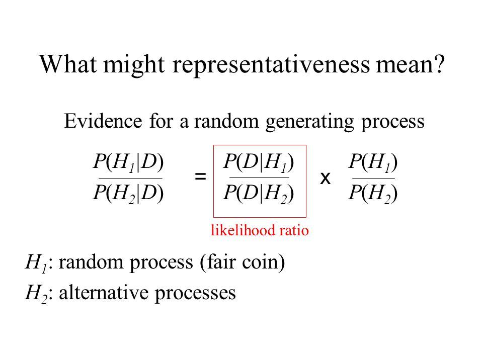 What might representativeness mean? P(H 1 |D) P(D|H 1 ) P(H 1 ) P(H 2 |D) P(D|H 2 ) P(H 2 ) H 1 : random process (fair coin) H 2 : alternative process