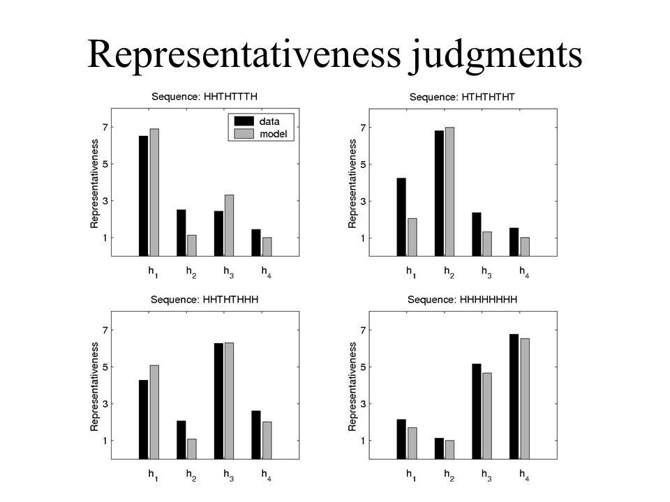 Representativeness judgments