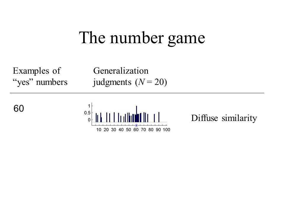 The number game Examples of yes numbers Generalization judgments (N = 20) 60 Diffuse similarity