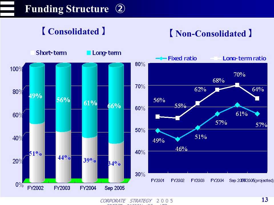 CORPORATE STRATEGY CREDIT SAISON CO., LTD. 13 Funding Structure Non-Consolidated Consolidated