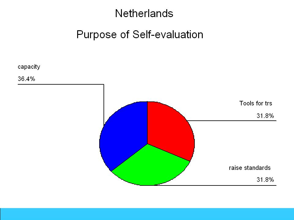Netherlands-Purposes