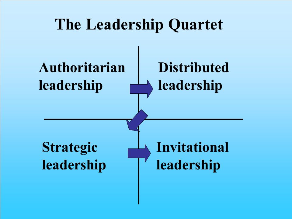 The Leadership Quartet Distributed leadership Authoritarian leadership Strategic leadership Invitational leadership