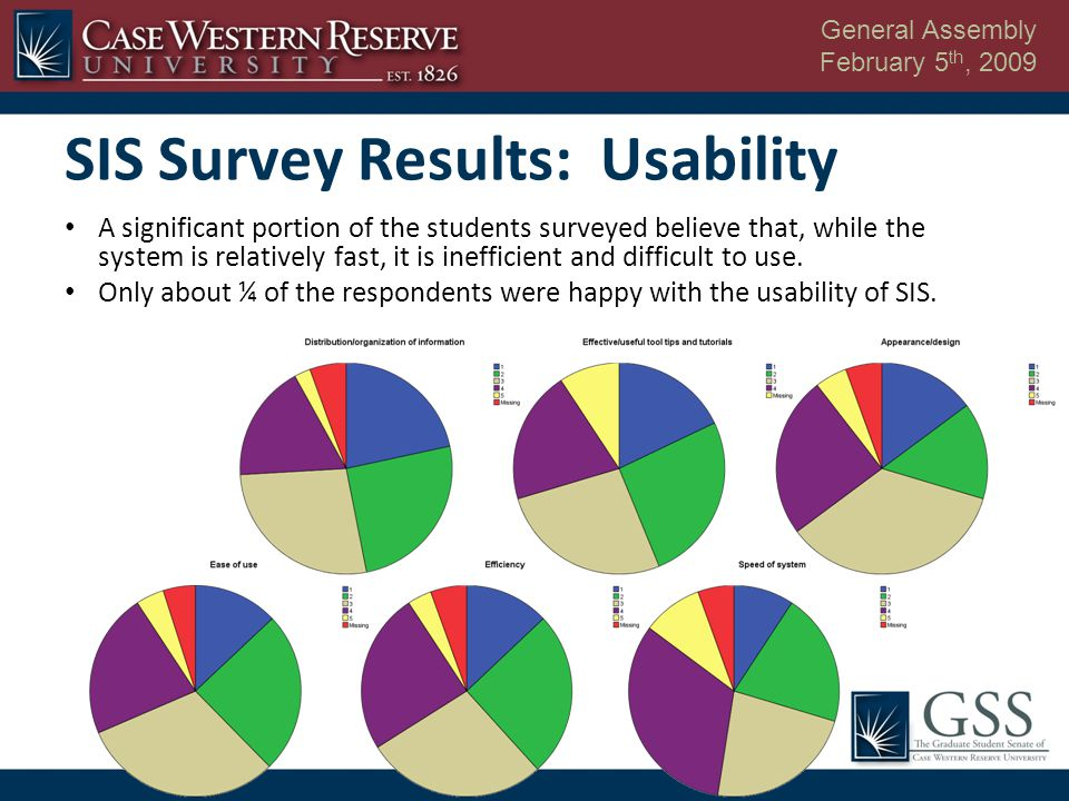 General Assembly February 5 th, 2009 SIS Survey Results: Usability A significant portion of the students surveyed believe that, while the system is re