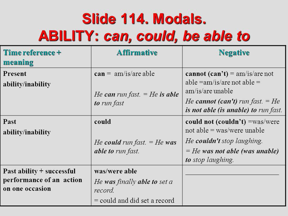 Slide 114. Modals. ABILITY: can, could, be able to Time reference + meaning AffirmativeNegative Present ability/inability can = am/is/are able He can