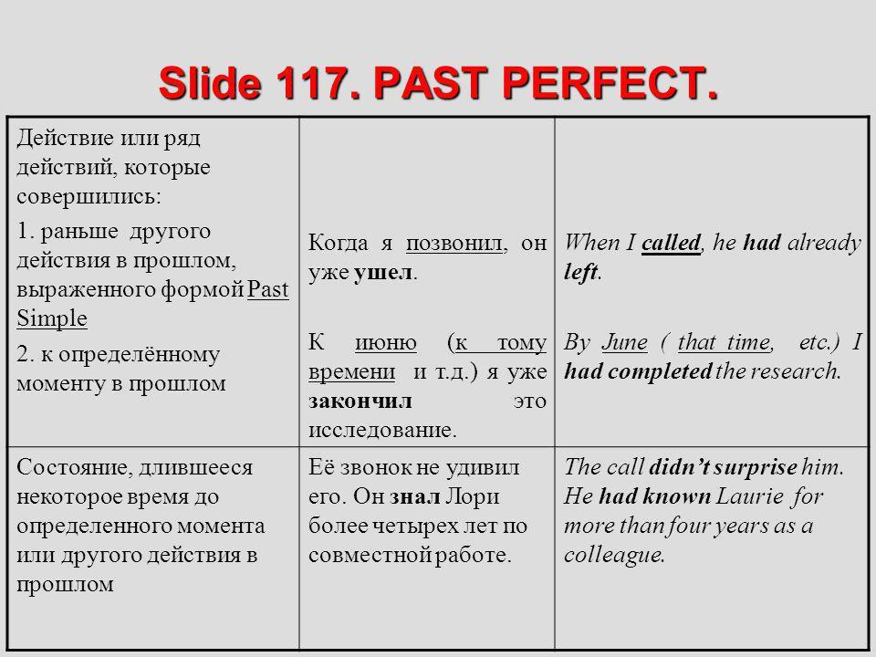 Slide 117. PAST PERFECT. Действие или ряд действий, которые совершились: 1. раньше другого действия в прошлом, выраженного формой Past Simple 2. к опр