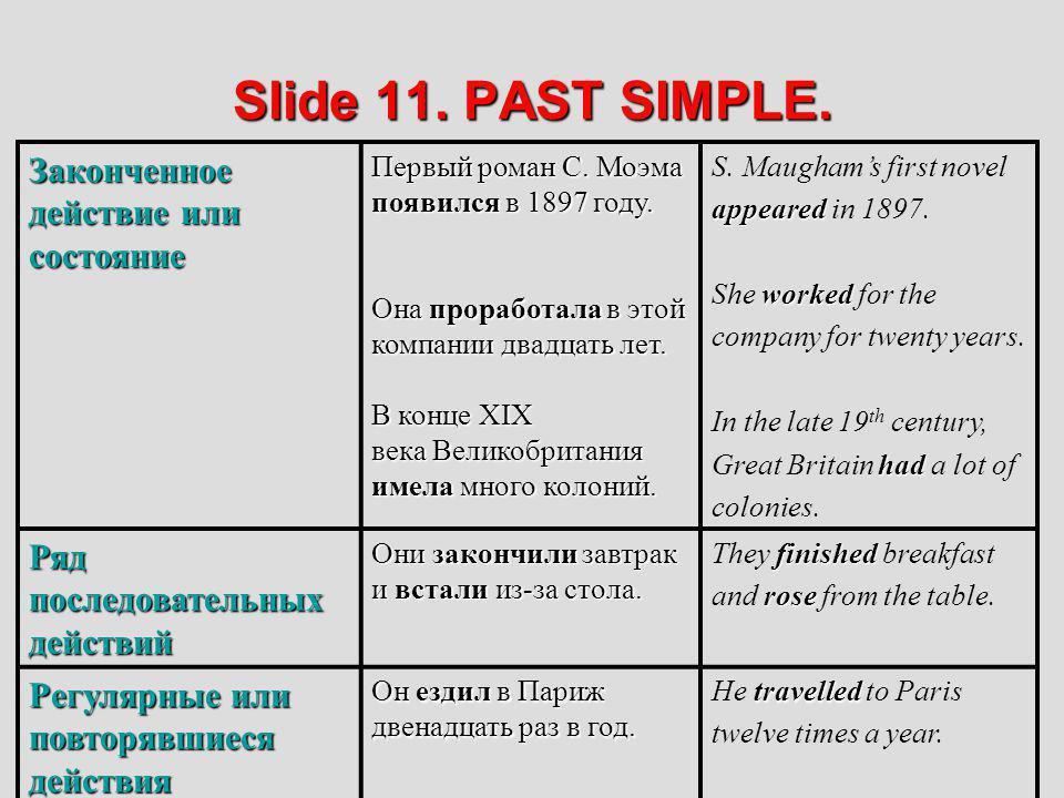Slide 11. PAST SIMPLE. Законченное действие или состояние Первый роман С. Моэма появился в 1897 году. Она проработала в этой компании двадцать лет. В