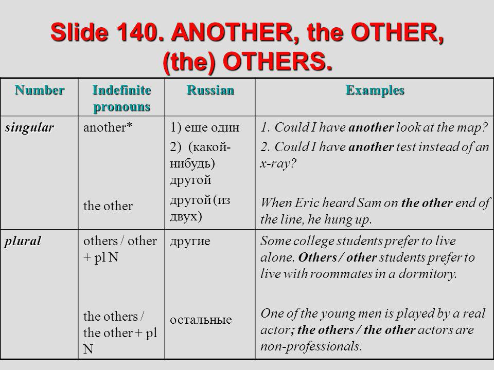 Slide 140. ANOTHER, the OTHER, (the) OTHERS. Number Indefinite pronouns RussianExamples singularanother* the other 1) еще один 2) (какой- нибудь) друг