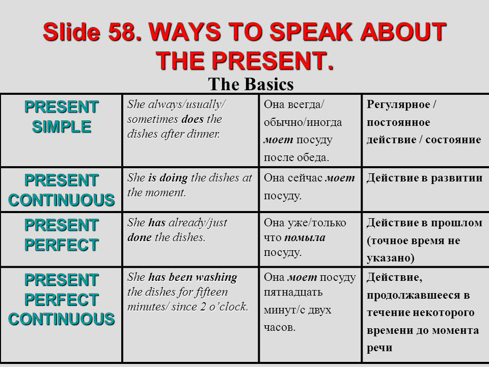Slide 58. WAYS TO SPEAK ABOUT THE PRESENT. The Basics PRESENT SIMPLE She always/usually/ sometimes does the dishes after dinner. Она всегда/ обычно/ин