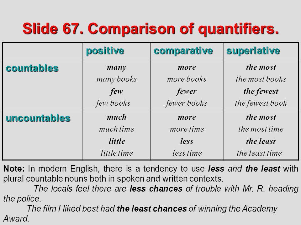 Slide 67. Comparison of quantifiers. positivecomparativesuperlative countables many many books few few books more more books fewer fewer books the mos