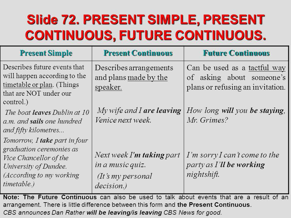 Slide 72. PRESENT SIMPLE, PRESENT CONTINUOUS, FUTURE CONTINUOUS. Present Simple Present Continuous Future Continuous Describes future events that will