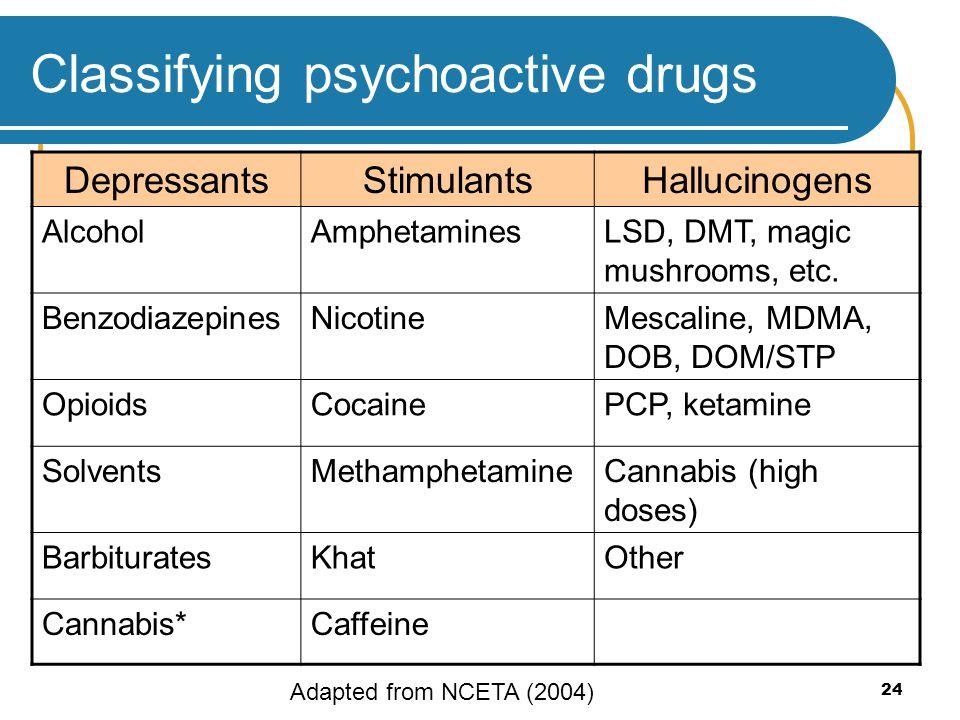 24 Classifying psychoactive drugs DepressantsStimulantsHallucinogens AlcoholAmphetaminesLSD, DMT, magic mushrooms, etc. BenzodiazepinesNicotineMescali