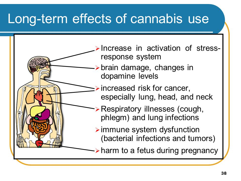 38 Long-term effects of cannabis use Increase in activation of stress- response system brain damage, changes in dopamine levels increased risk for can