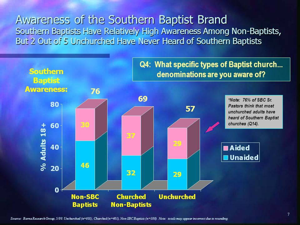 37 n While awareness of Baptist and Southern Baptist brands is high, it is essentially empty awareness, name recognition without any substantive understanding of what the brands represent Conclusions