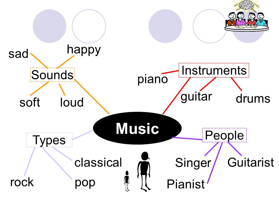 Music Sounds softloud Types Instruments People rock classical Singer guitar drums Guitarist pop piano Pianist sad happy