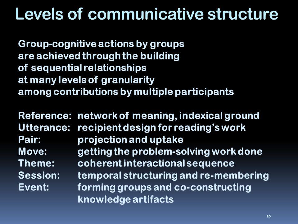 10 Group-cognitive actions by groups are achieved through the building of sequential relationships at many levels of granularity among contributions by multiple participants Reference:network of meaning, indexical ground Utterance:recipient design for readings work Pair:projection and uptake Move:getting the problem-solving work done Theme:coherent interactional sequence Session:temporal structuring and re-membering Event: forming groups and co-constructing knowledge artifacts Levels of communicative structure