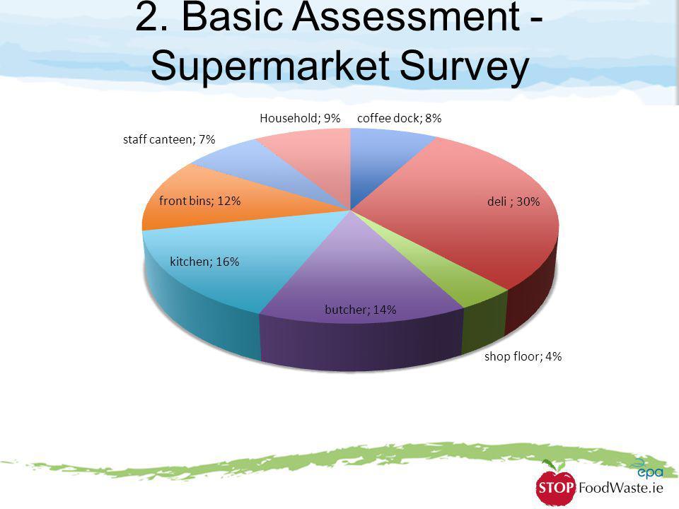 2. Basic Assessment - Supermarket Survey