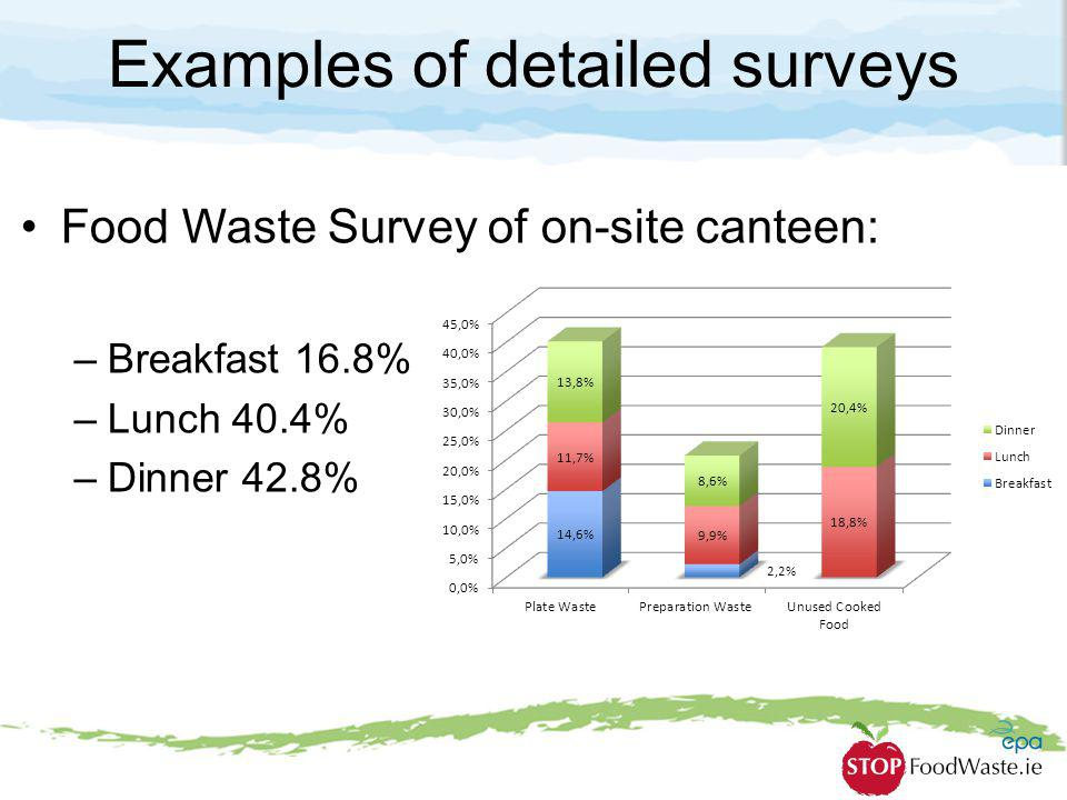 Examples of detailed surveys Food Waste Survey of on-site canteen: –Breakfast 16.8% –Lunch 40.4% –Dinner 42.8%