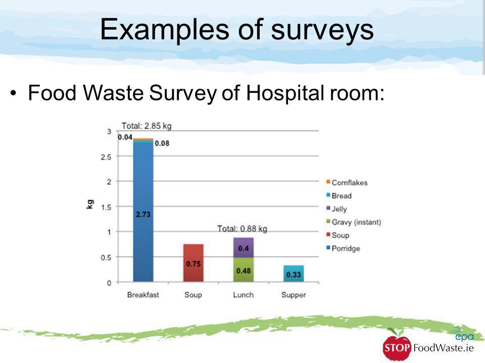 Examples of surveys Food Waste Survey of Hospital room: