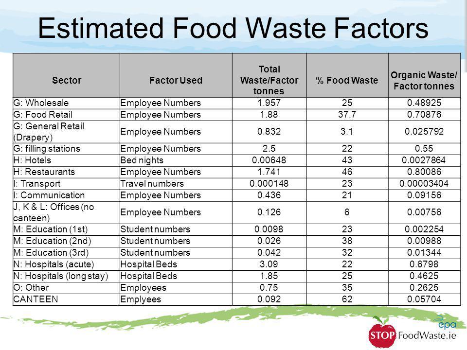Estimated Food Waste Factors SectorFactor Used Total Waste/Factor tonnes % Food Waste Organic Waste/ Factor tonnes G: WholesaleEmployee Numbers1.95725