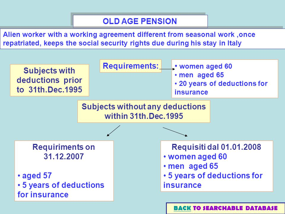 OLD AGE PENSION Subjects with deductions prior to 31th.Dec.1995 Requirements: women aged 60 men aged years of deductions for insurance Subjects without any deductions within 31th.Dec.1995 Requiriments on aged 57 5 years of deductions for insurance Requisiti dal women aged 60 men aged 65 5 years of deductions for insurance BACKBACK TO SEARCHABLE DATABASE Alien worker with a working agreement different from seasonal work,once repatriated, keeps the social security rights due during his stay in Italy