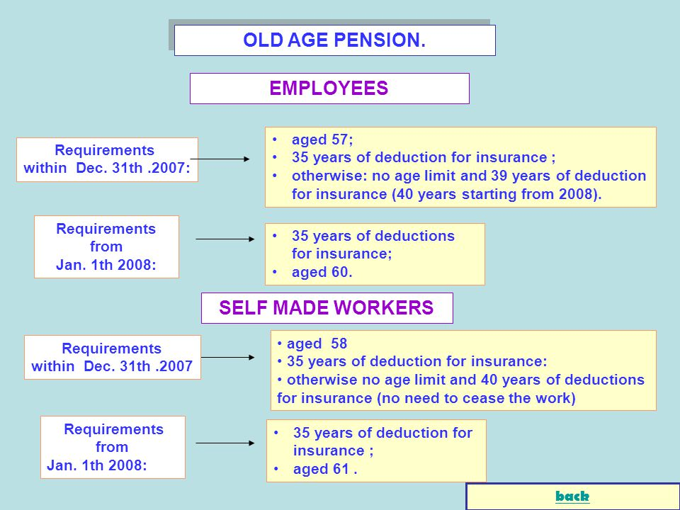 OLD AGE PENSION. EMPLOYEES Requirements within Dec. 31th.2007: aged 57; 35 years of deduction for insurance ; otherwise: no age limit and 39 years of