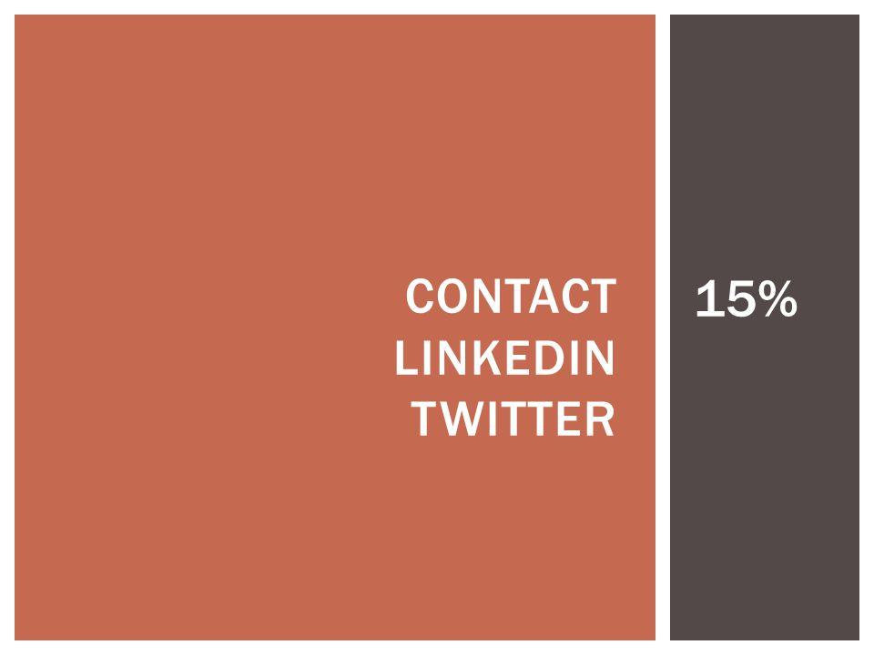 CONTACT LINKEDIN TWITTER 15%