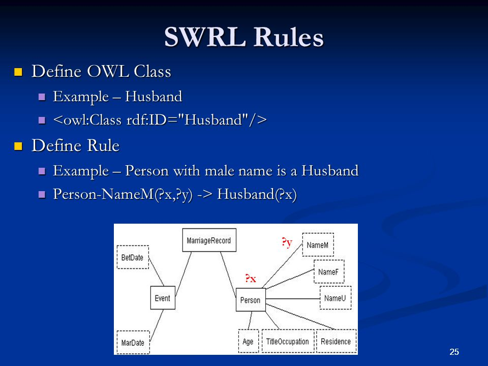 25 SWRL Rules Define OWL Class Define OWL Class Example – Husband Example – Husband Define Rule Define Rule Example – Person with male name is a Husband Example – Person with male name is a Husband Person-NameM( x, y) -> Husband( x) Person-NameM( x, y) -> Husband( x) x y