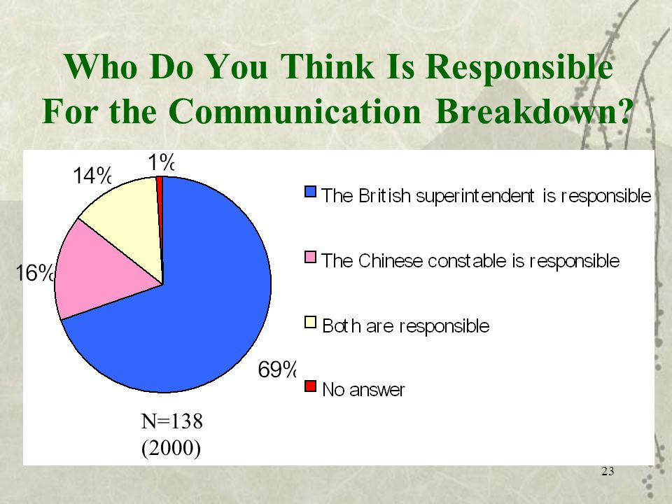 23 N=138 (2000) Who Do You Think Is Responsible For the Communication Breakdown