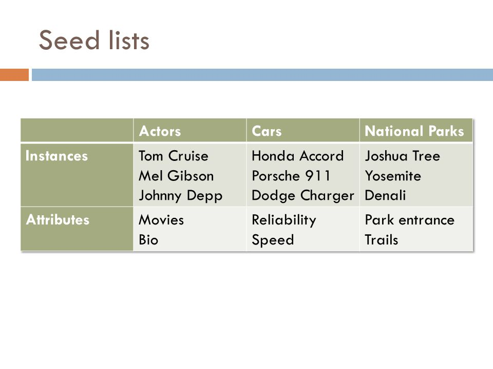 Seed lists