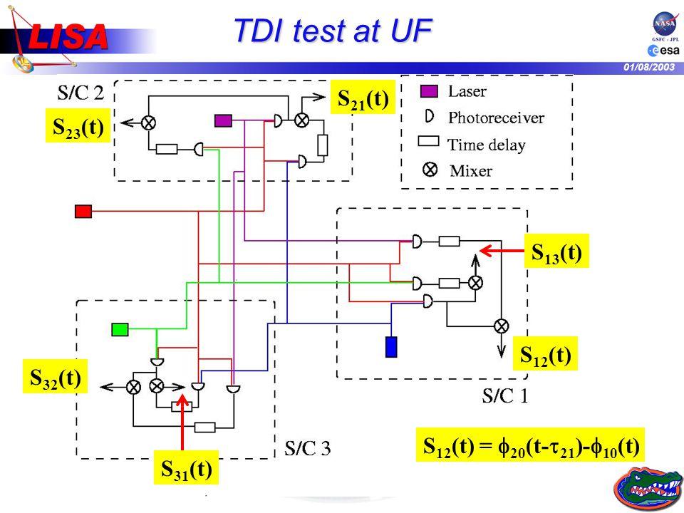 01/08/2003 S 12 (t) = 20 (t- 21 )- 10 (t) S 21 (t) TDI test at UF S 23 (t) S 13 (t) S 32 (t) S 31 (t) S 12 (t)
