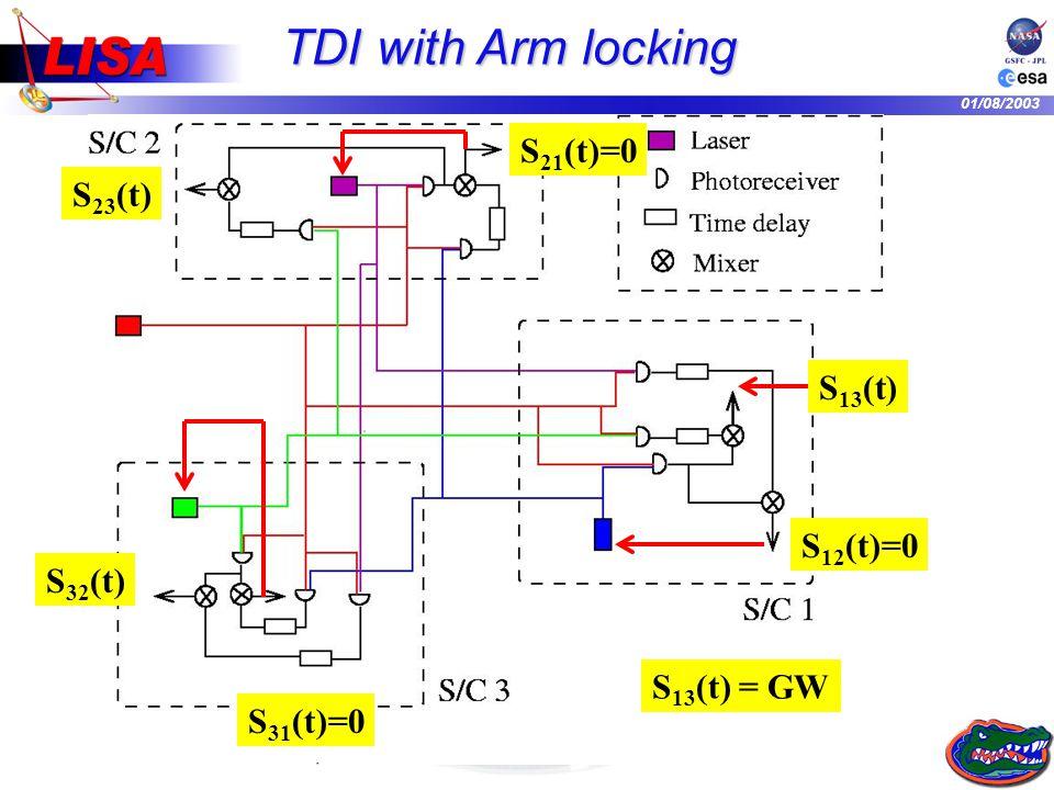 01/08/2003 S 13 (t) = GW S 21 (t)=0 TDI with Arm locking S 23 (t) S 13 (t) S 32 (t) S 31 (t)=0 S 12 (t)=0