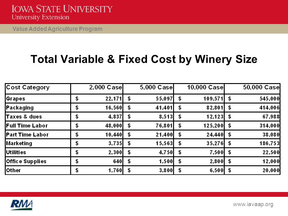Value Added Agriculture Program www.iavaap.org Total Variable & Fixed Cost by Winery Size