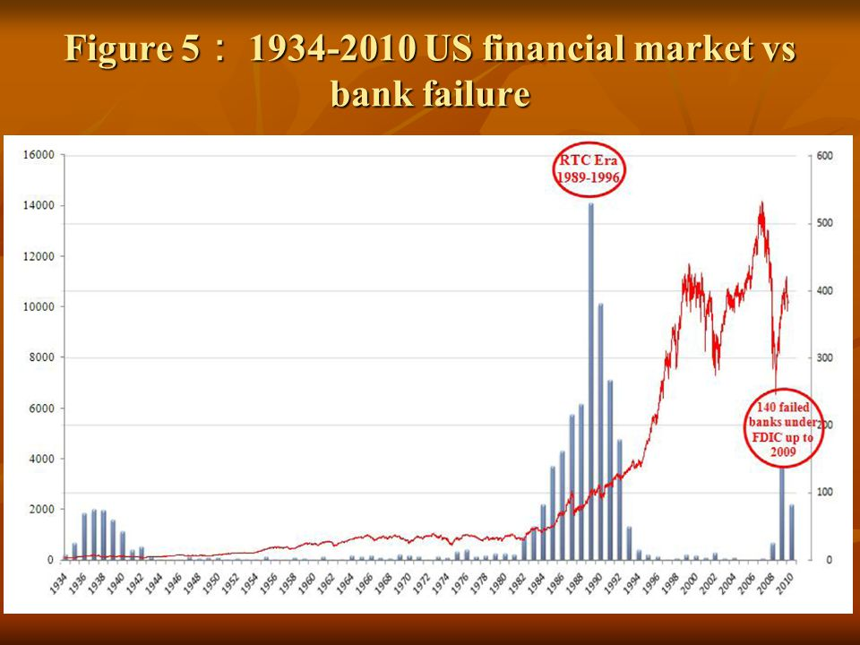 Figure 5 1934-2010 US financial market vs bank failure