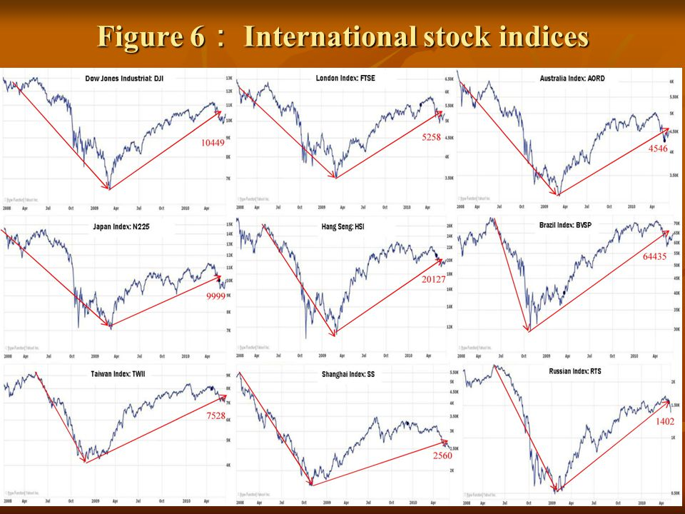 Figure 6 International stock indices