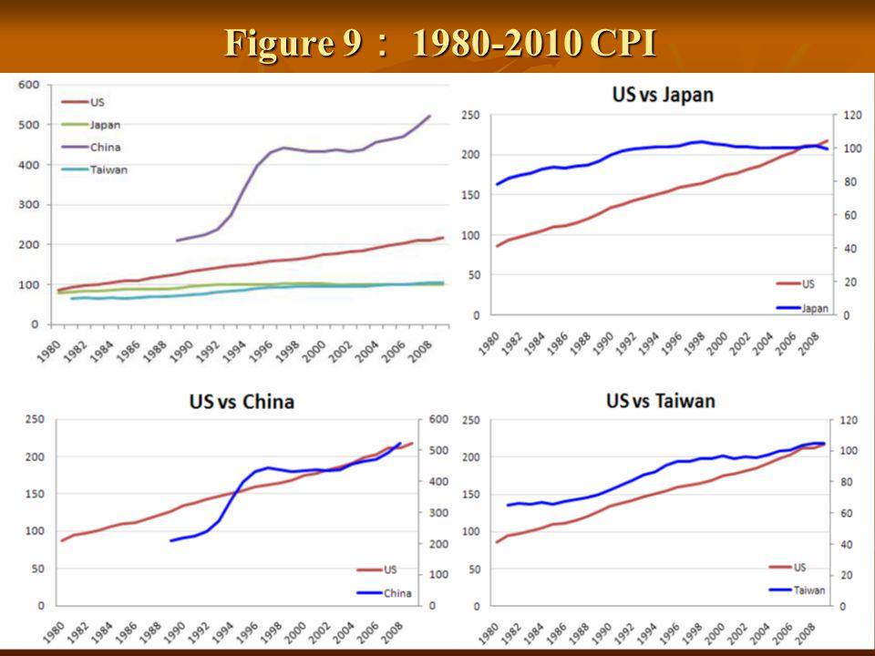 Figure 9 1980-2010 CPI