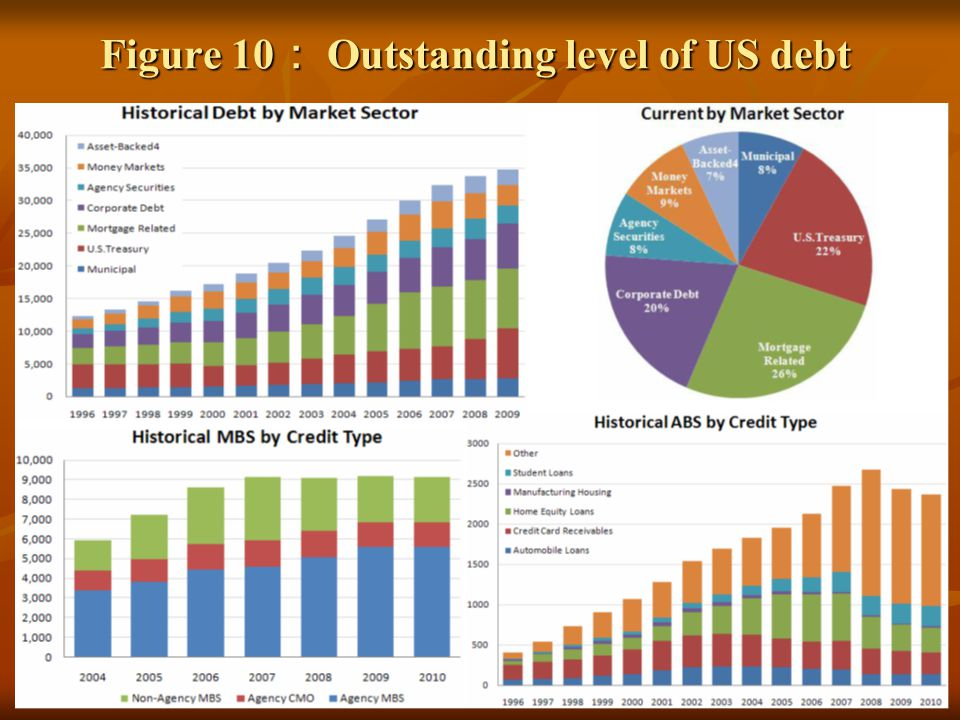 Figure 10 Outstanding level of US debt